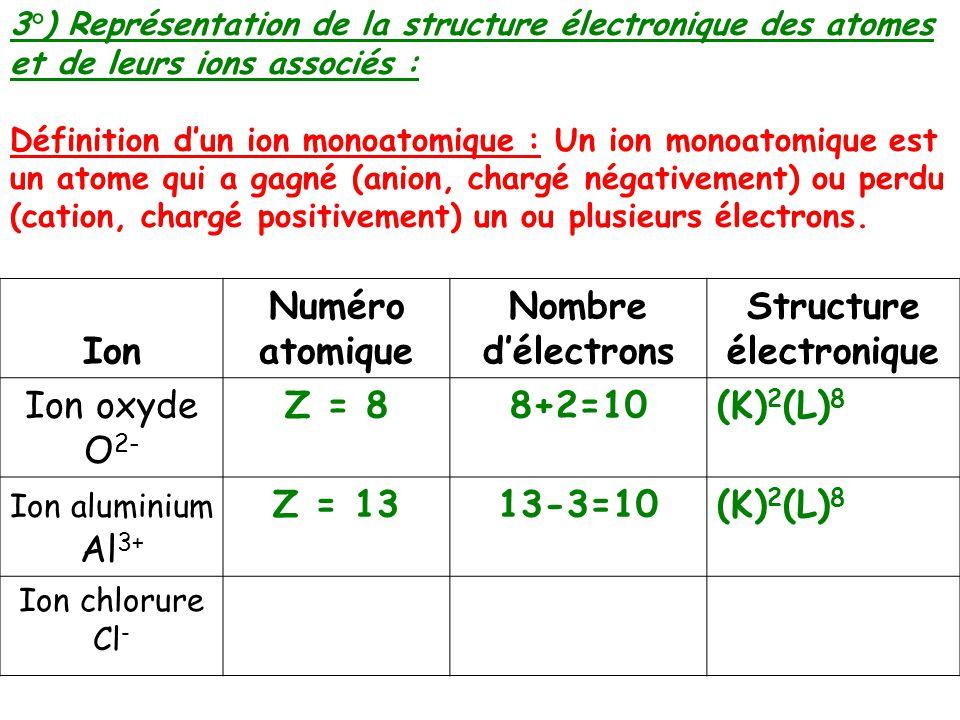 Chap C3 Livre P45 Des Atomes Aux Ions Ppt Video Online Telecharger