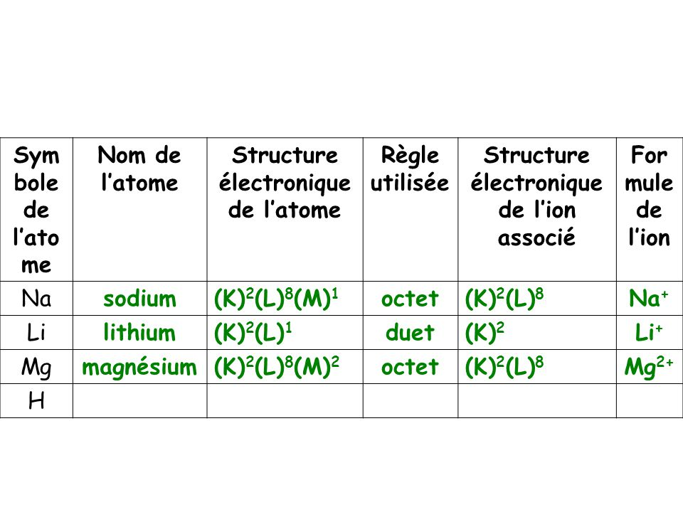 STRUCTURE ELECTRONIQUE DE L ATOME EBOOK DOWNLOAD