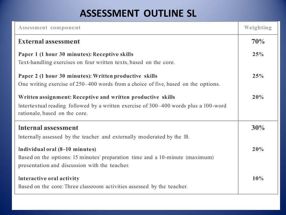 ASSESSMENT OUTLINE SL