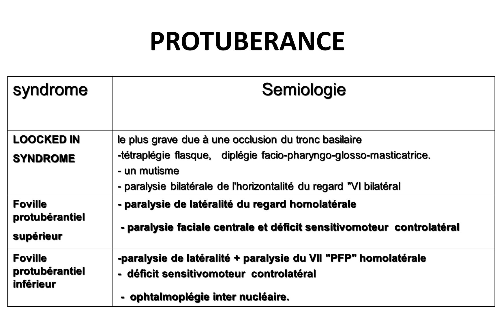 PROTUBERANCE Semiologie syndrome