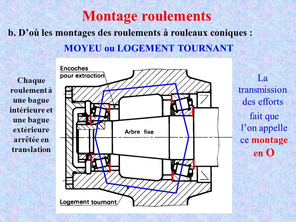roulement arrière MOYEU+ou+LOGEMENT+TOURNANT