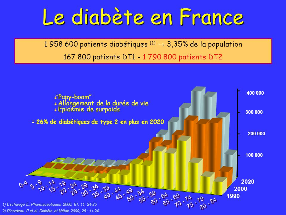 Le diabète en France patients diabétiques (1)  3,35% de la population patients DT patients DT2.