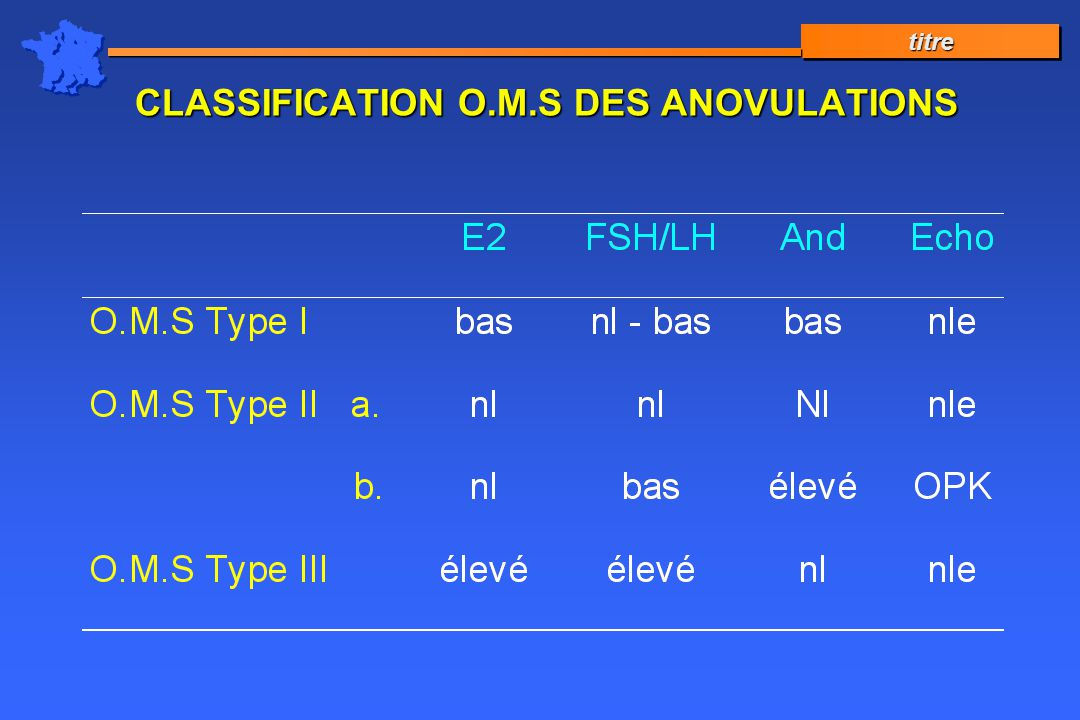 CLASSIFICATION O.M.S DES ANOVULATIONS