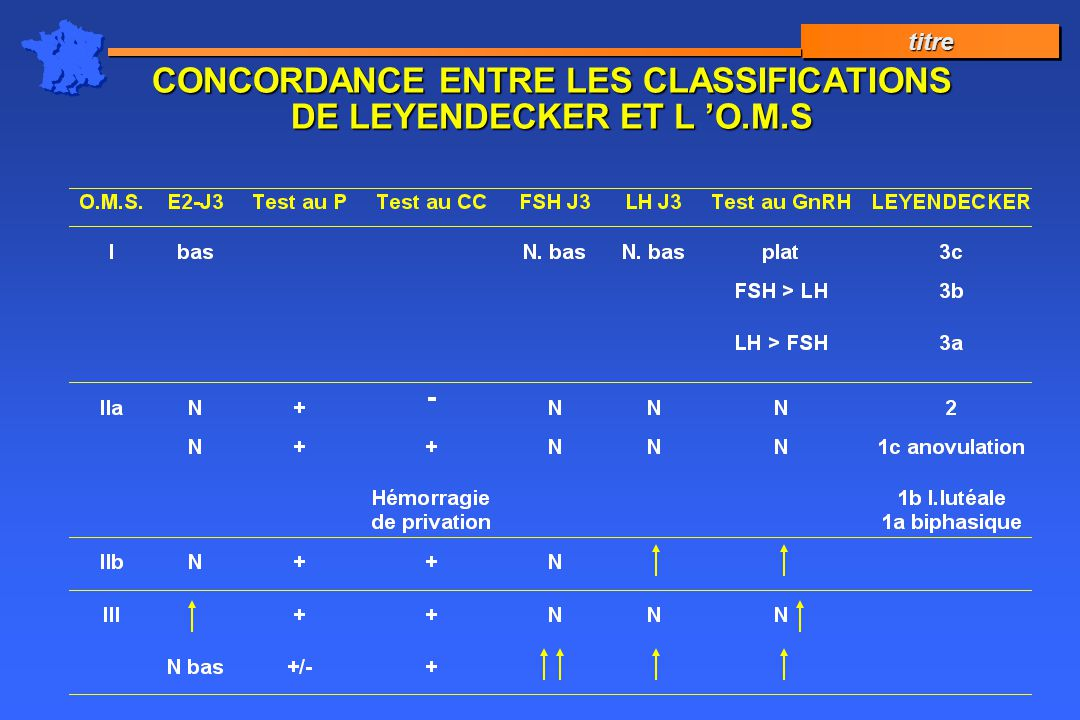 CONCORDANCE ENTRE LES CLASSIFICATIONS DE LEYENDECKER ET L 'O.M.S