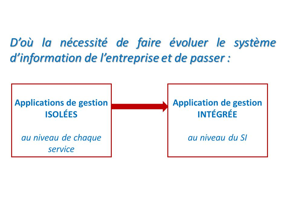 Applications de gestion ISOLÉES Application de gestion INTÉGRÉE