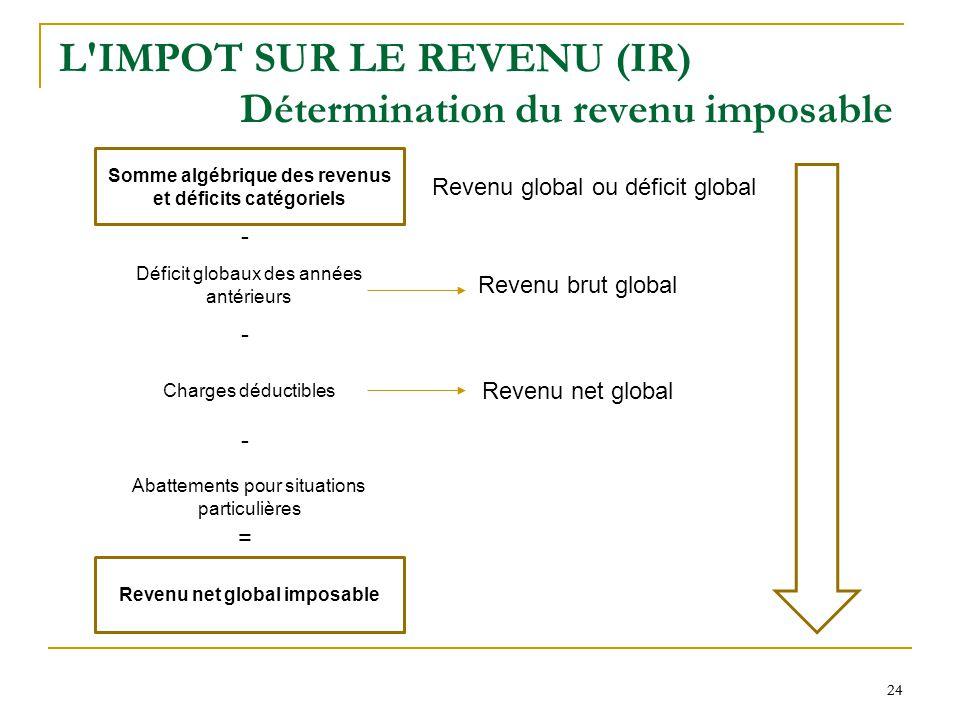 L Impot Sur Le Revenu Notions De Base Ppt Video Online