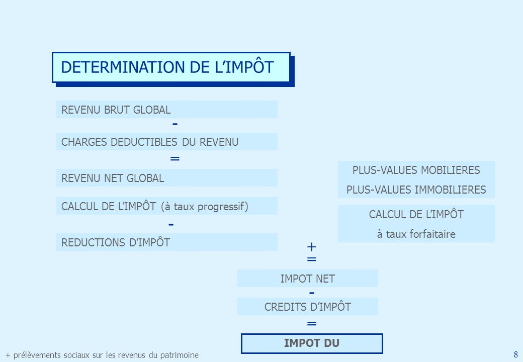 Fiscalite Mai 2014 Fiducial Sofiral Martine Dubus Ppt Telecharger