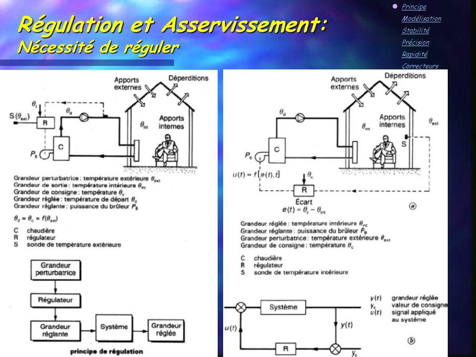 asservissement cours pdf