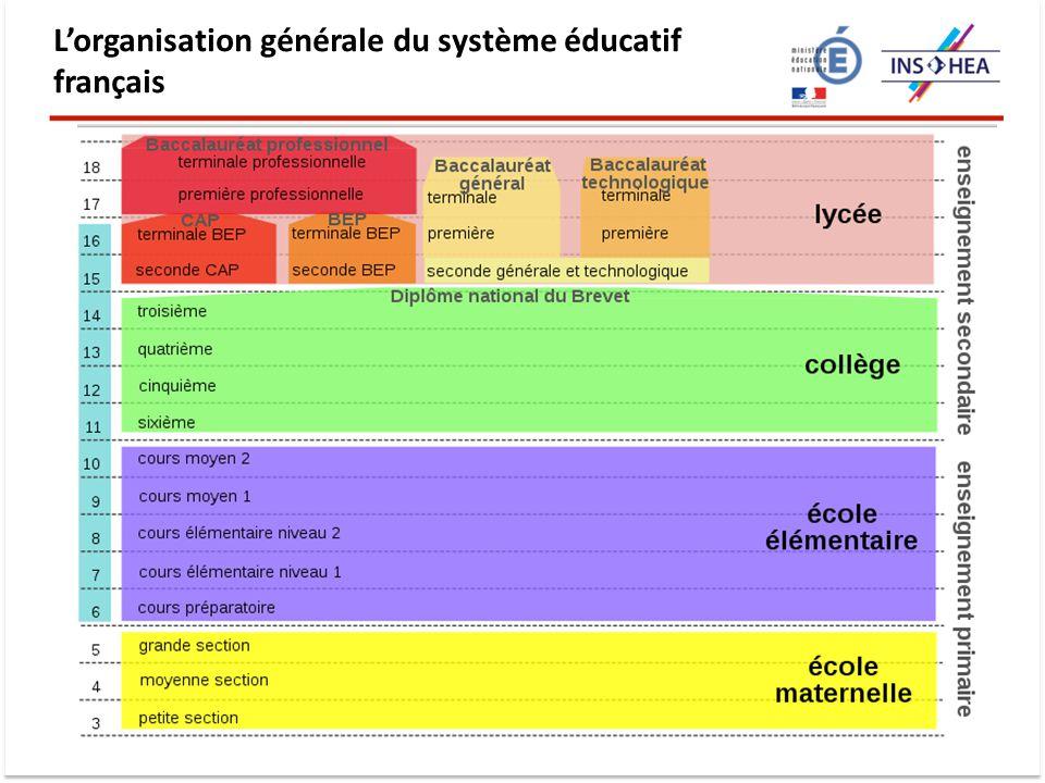 Resultado de imagem para le systême educatif français