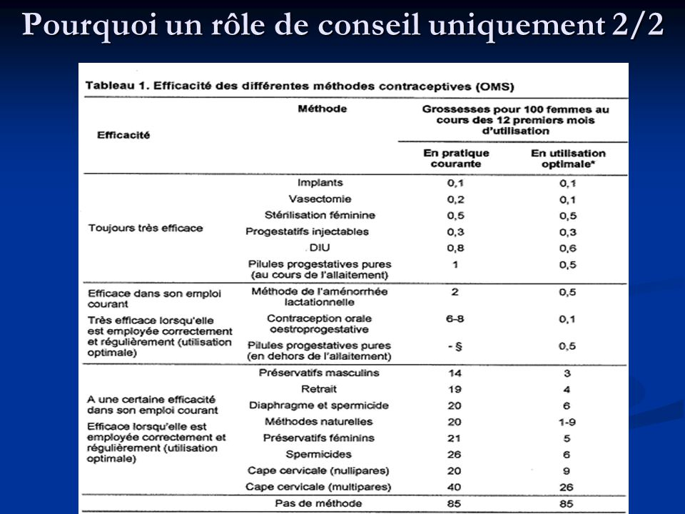 la premi u00e8re contraception   que choisir  sur quels