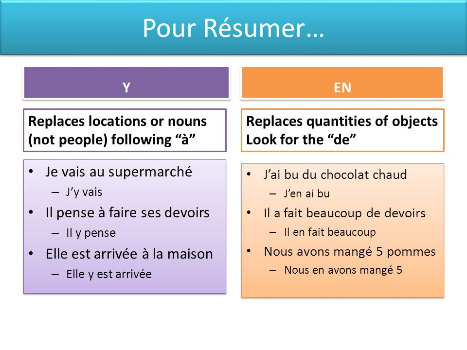 Pour Résumer… Y. EN. Replaces locations or nouns (not people) following à Replaces quantities of objects Look for the de