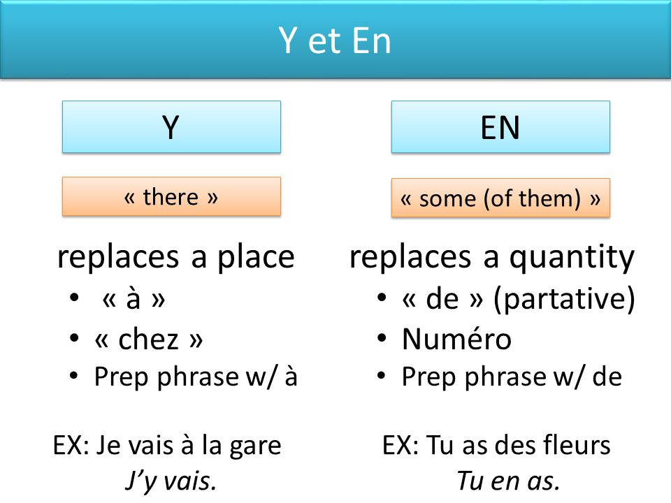 Y et En Y EN replaces a place replaces a quantity « à » « chez »