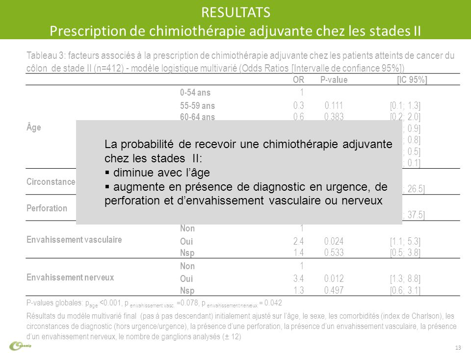 intervalle de confiance odds ratio