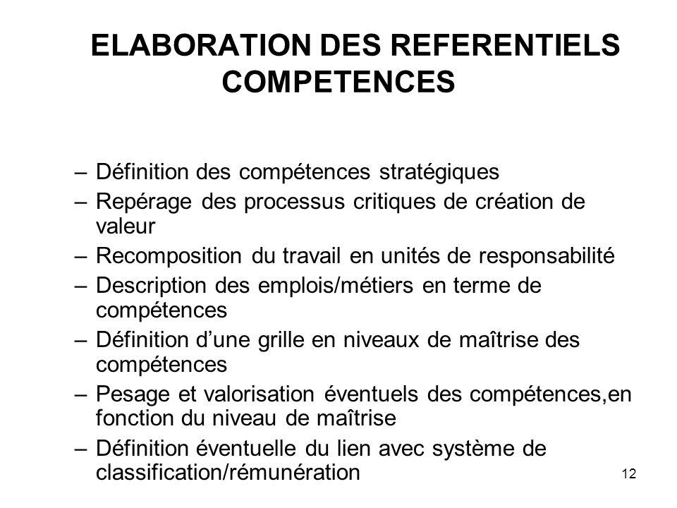 compétences organisationnelles définition