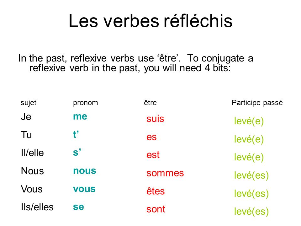 Les verbes réfléchis In the past, reflexive verbs use 'être'. To conjugate a reflexive verb in the past, you will need 4 bits:
