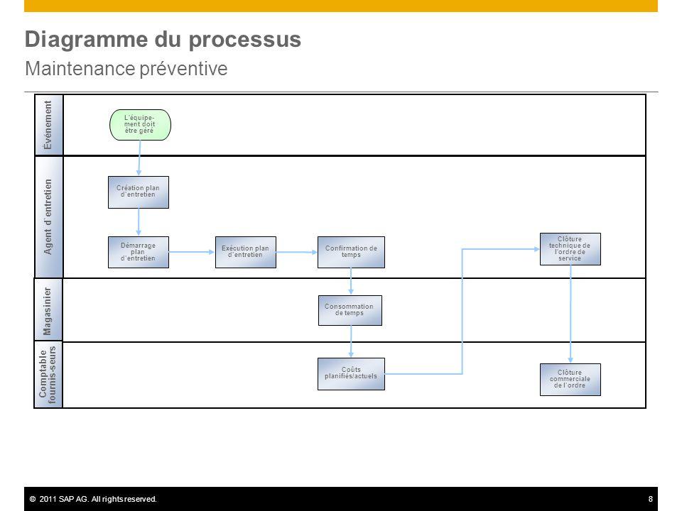 Sap Diagramme | Wiring Diagram