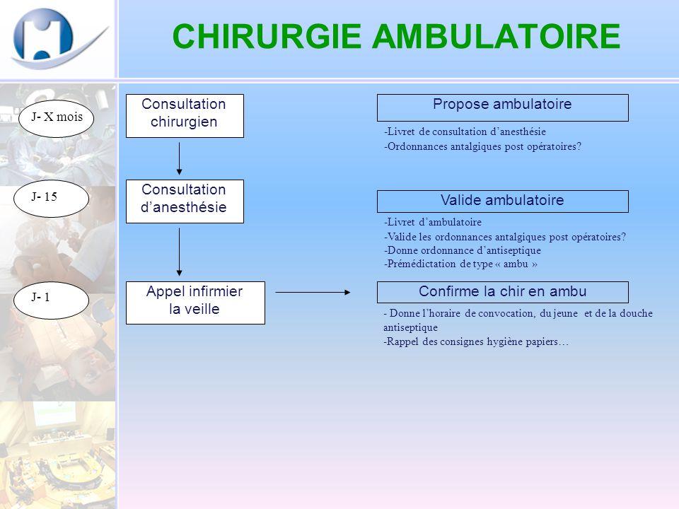 chirurgie ambulatoire ppt video online t l charger. Black Bedroom Furniture Sets. Home Design Ideas