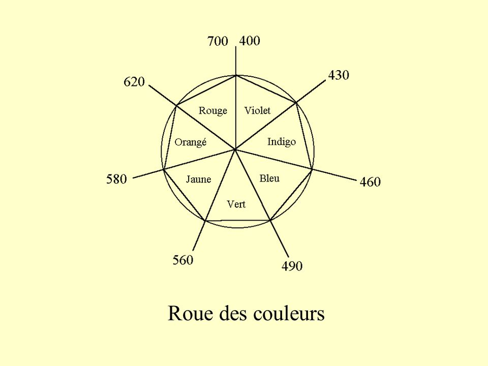 roue couleur adobe