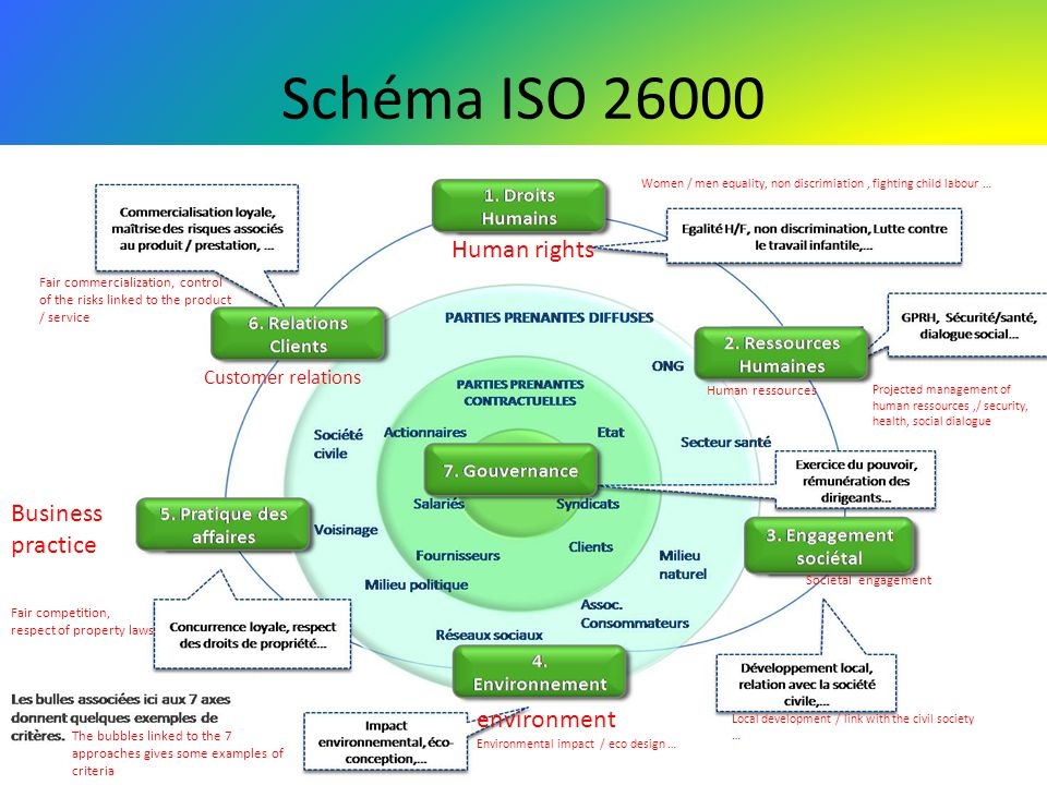 Schéma ISO Human rights Business practice environment