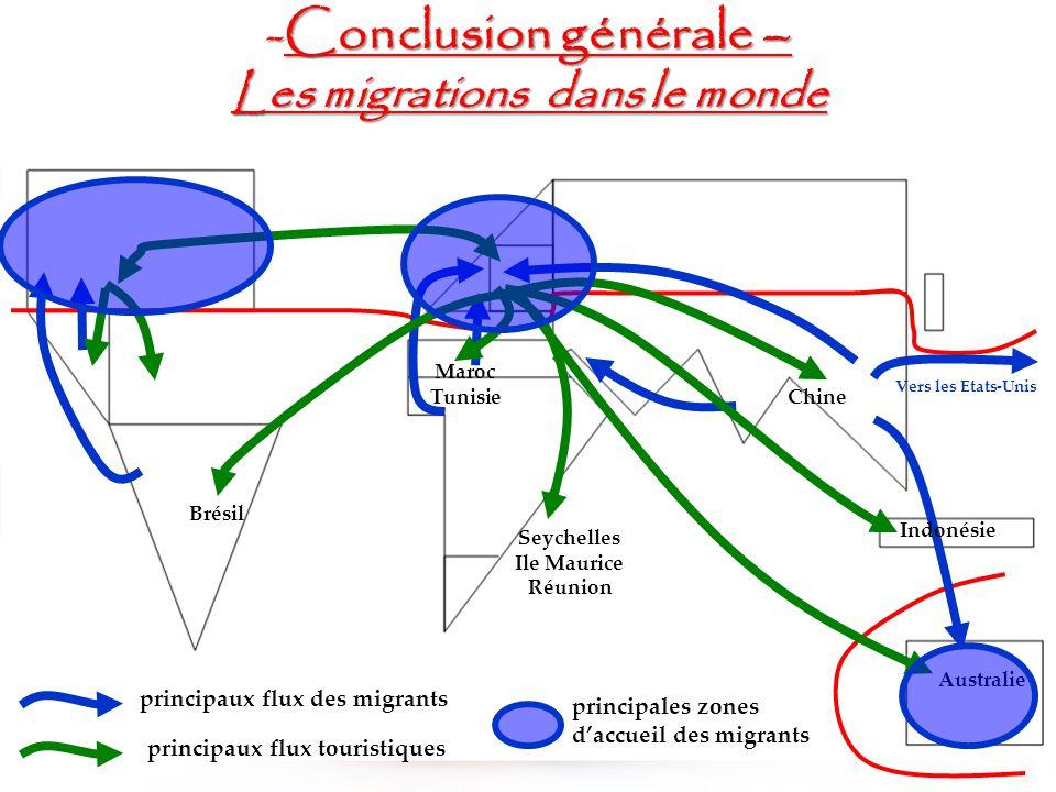 conclusion les igrations
