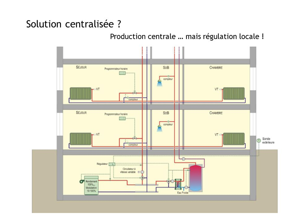 Solution centralisée Production centrale … mais régulation locale !