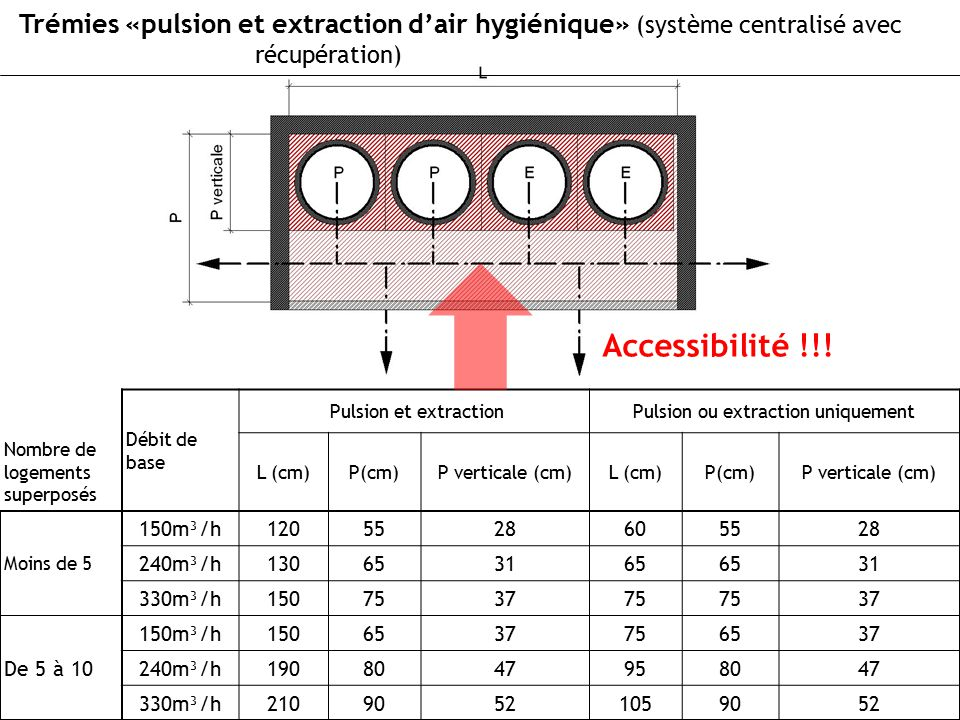 Pulsion ou extraction uniquement