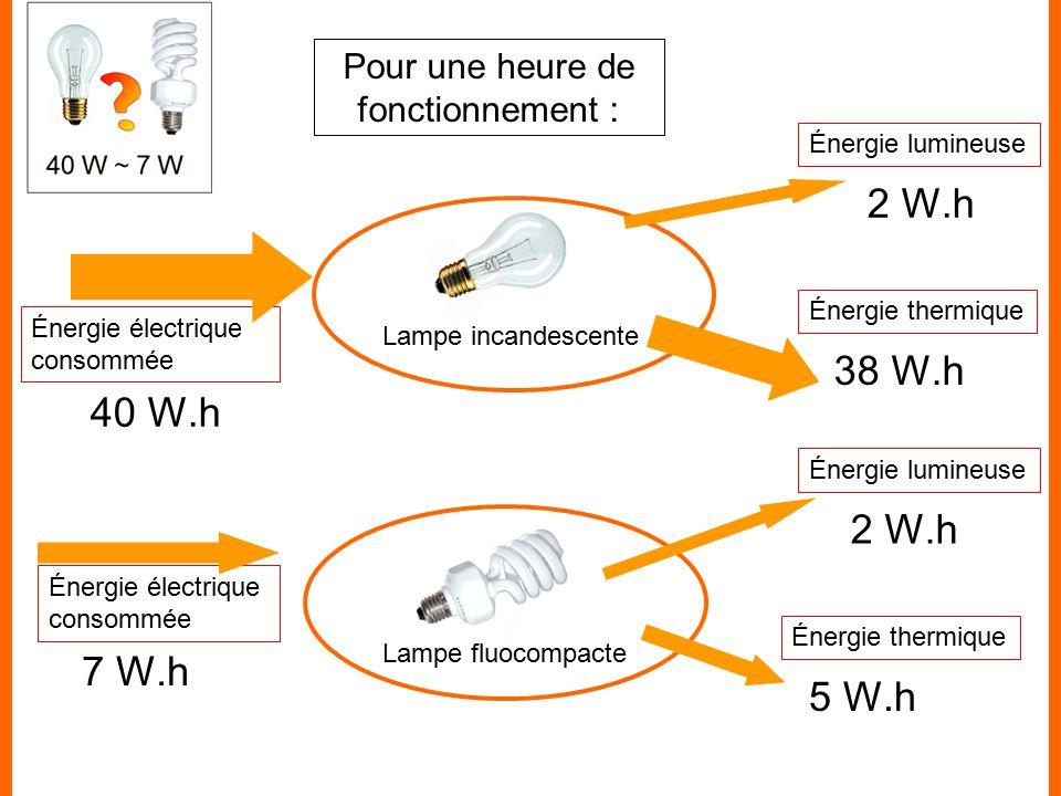 Theme 3 L Energie Et Ses Transferts Chap5 Ppt Video Online