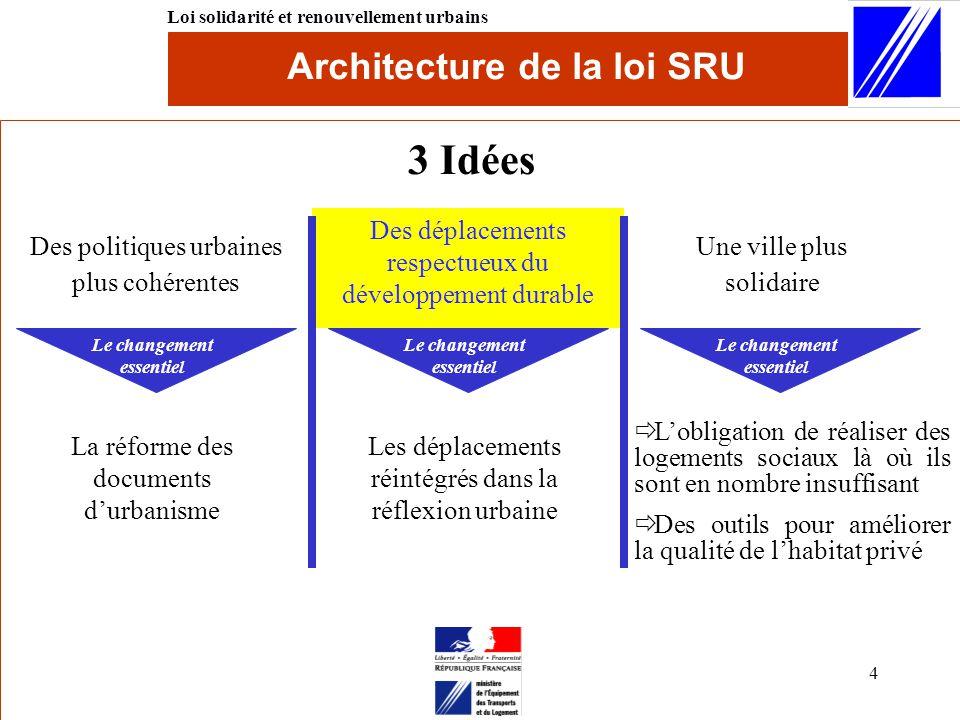 Loi solidarit et renouvellement urbains ppt video - Renouvellement du bureau d une association loi ...