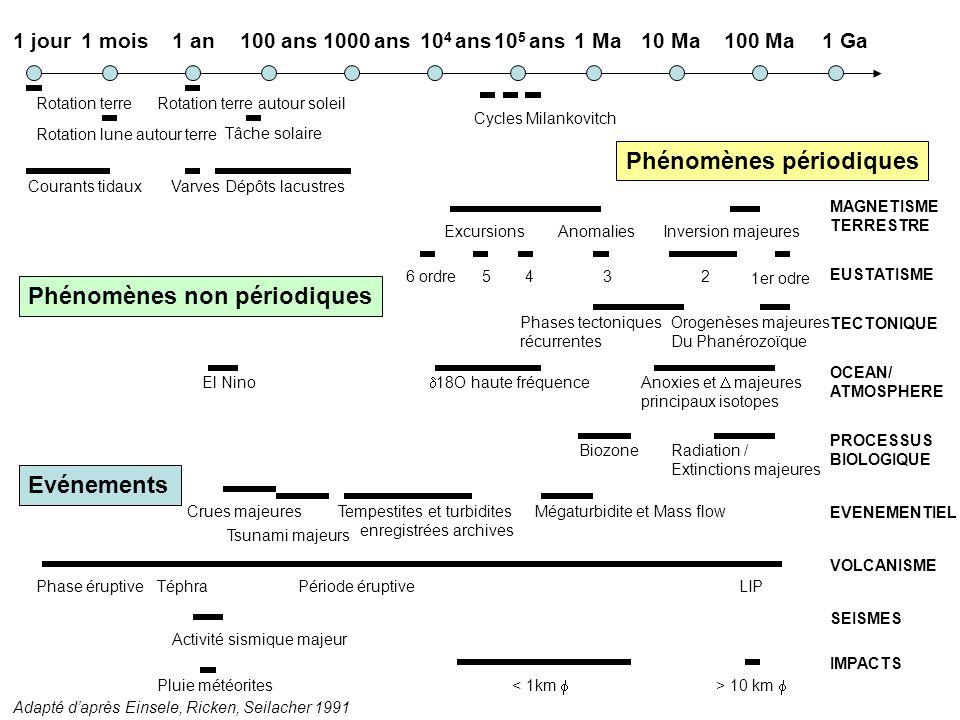 méthodes de datation relative stratigraphie