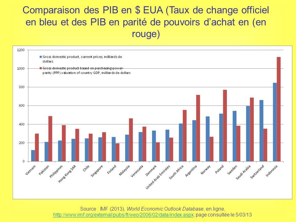Inflation Taux De Change Et Parite De Pouvoir D Achat Ppt Video