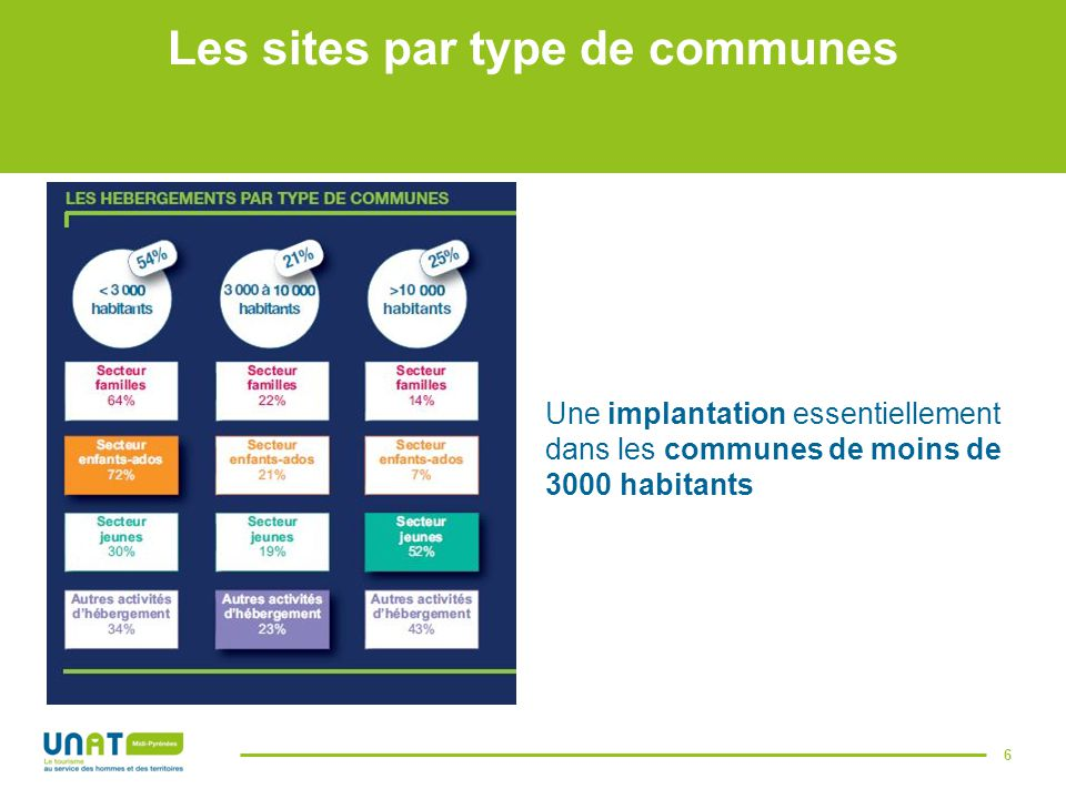 Les sites par type de communes