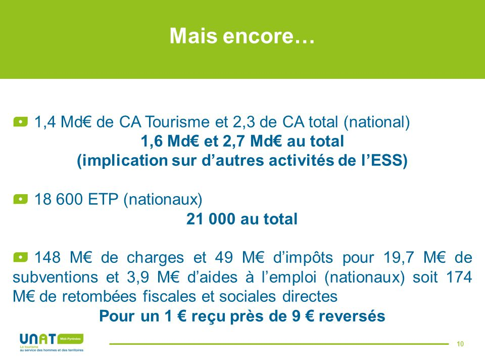 Mais encore… 1,4 Md€ de CA Tourisme et 2,3 de CA total (national)