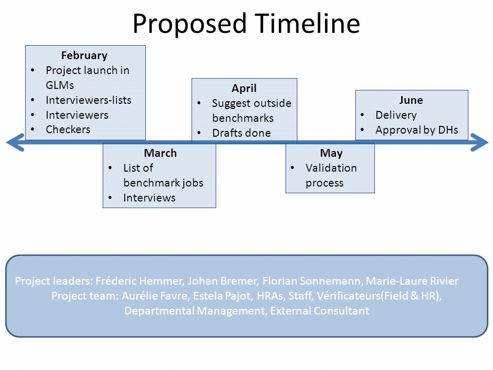 Proposed Timeline February Project launch in GLMs Interviewers-lists