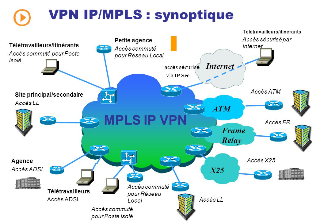 Mpls vpn difference