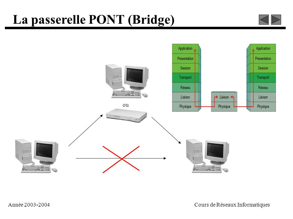 cour réseau informatique