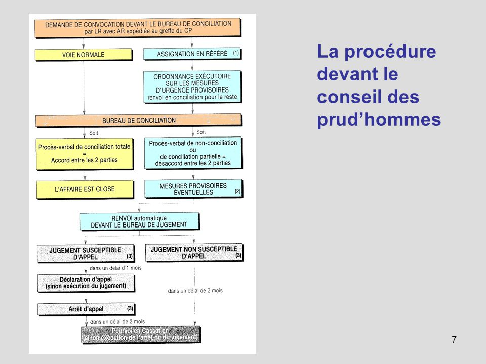 Le Conseil Des Prud Hommes Cph Ppt Video Online Telecharger
