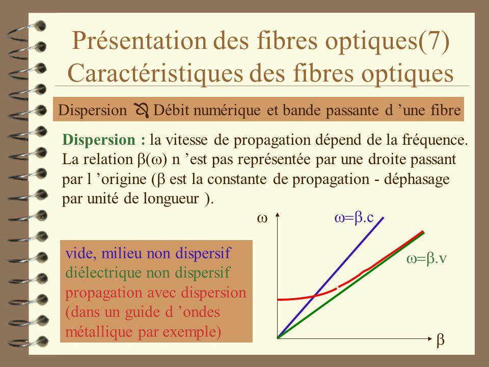 fréquence fibre optique
