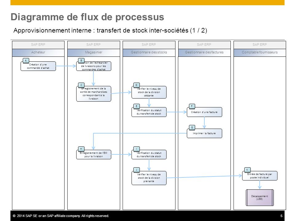 processus de gestion de stock pdf
