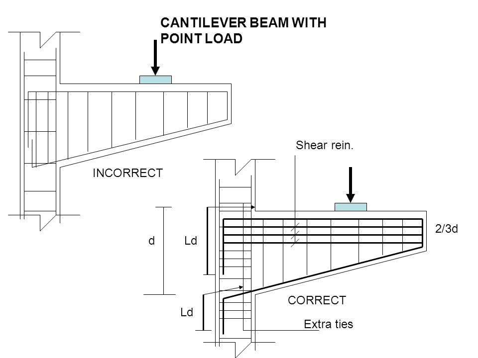 cantilever beam essay Structural elements such as beam, column, slab, wall & trusses, if fixed at one end & unsupported (hanging in air) at the other end then that is a cantilever element cantilever elements carries the load & transfer it to the support in form of moment and shear force.