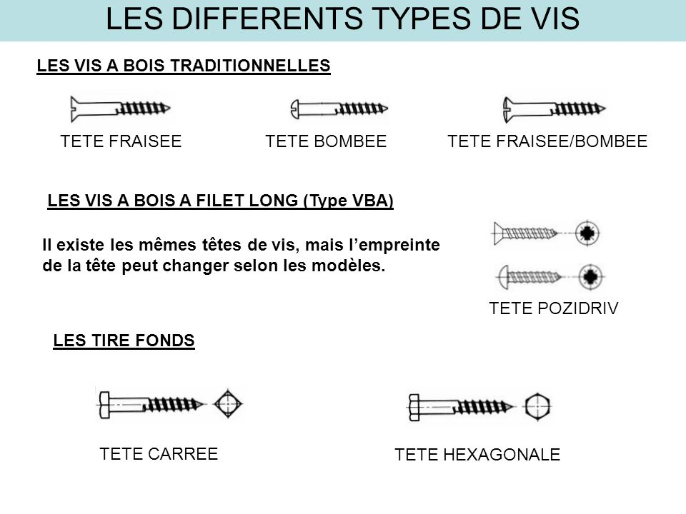 les differents types de vis ppt video online t l charger. Black Bedroom Furniture Sets. Home Design Ideas