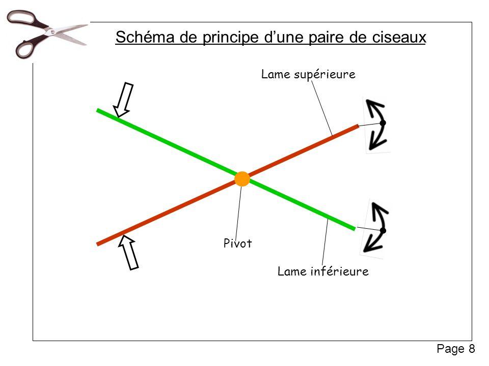 168484c70565d6 Schéma de principe et Schéma de construction - ppt video online ...