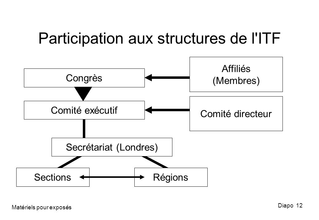 Participation aux structures de l ITF