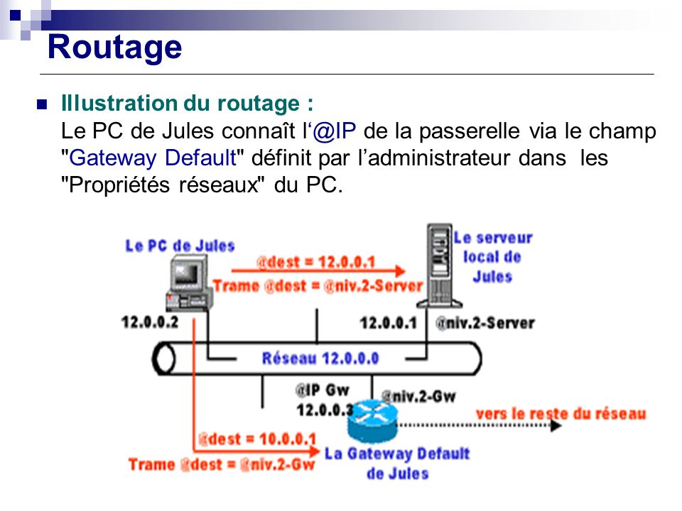 Routage Illustration du routage :