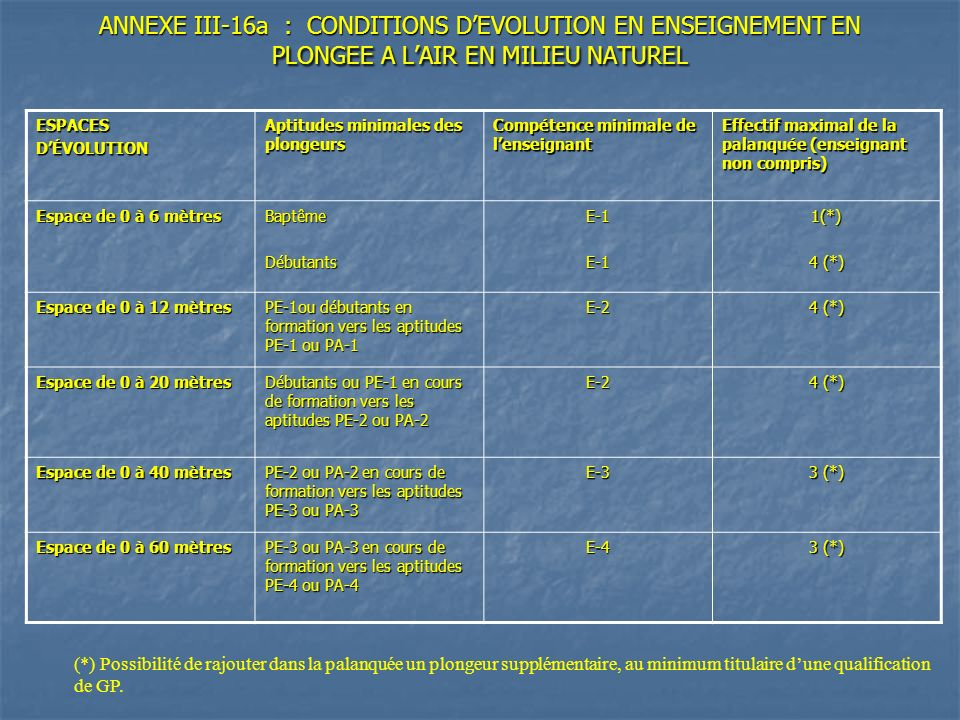 ANNEXE III-16a : CONDITIONS D'EVOLUTION EN ENSEIGNEMENT EN PLONGEE A L'AIR EN MILIEU NATUREL