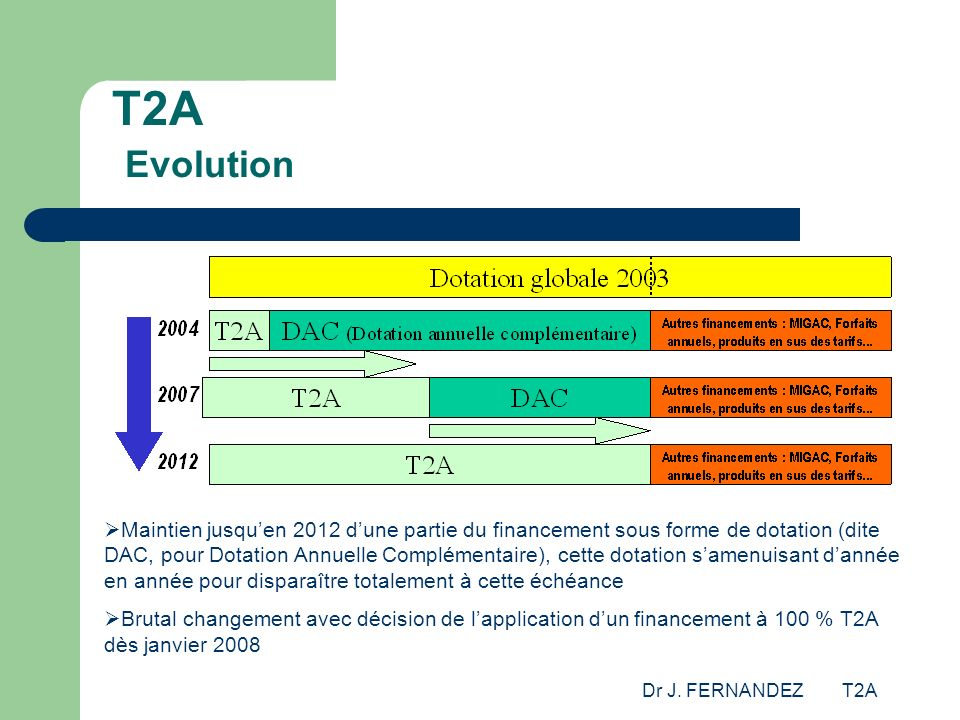 T2A Evolution