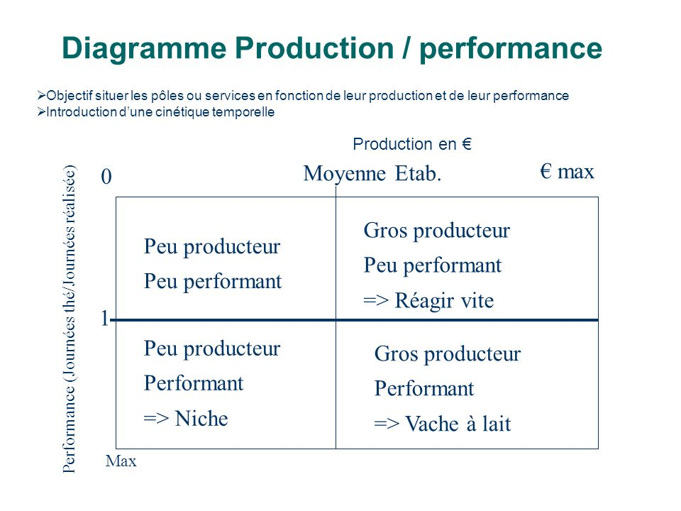 Diagramme Production / performance
