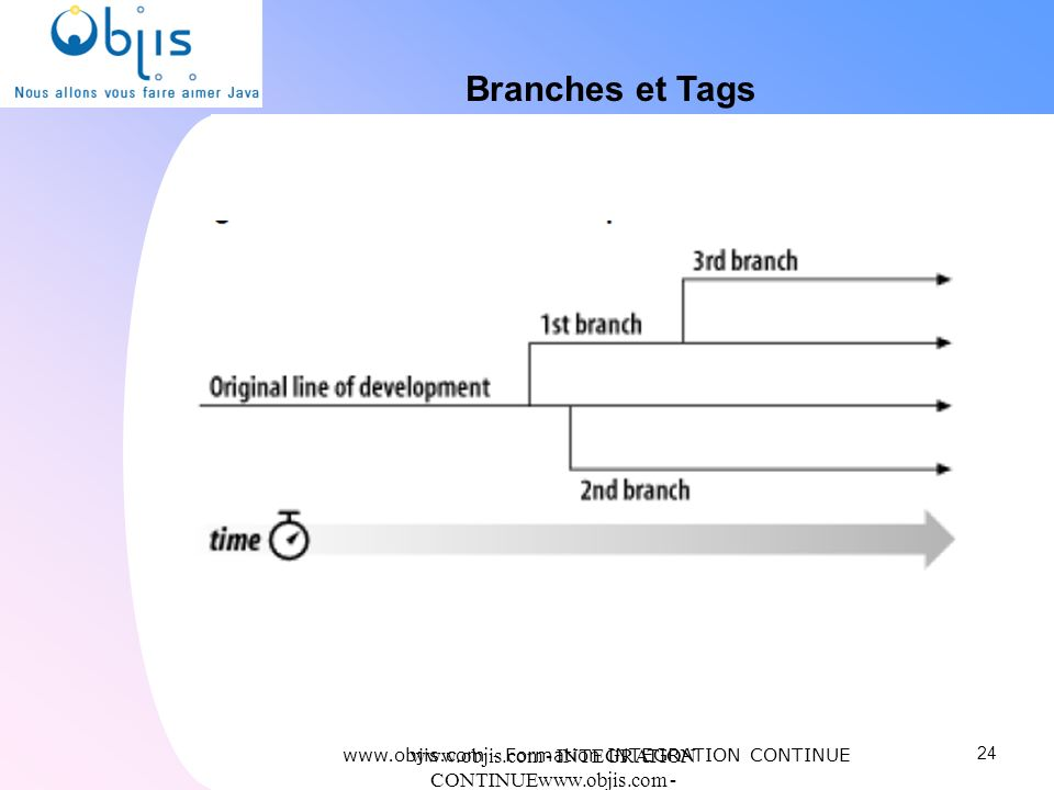 Branches et Tags www.objis.com - Formation INTEGRATION CONTINUE. www.objis.com - INTEGRATION CONTINUEwww.objis.com - Formation SPRING.