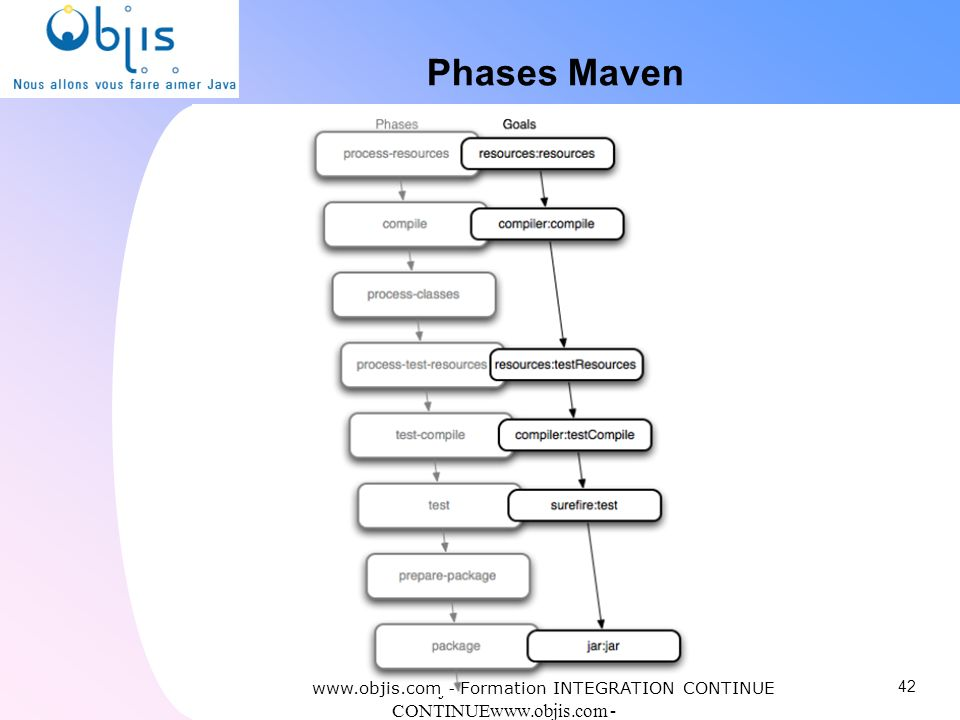 Phases Maven www.objis.com - Formation INTEGRATION CONTINUE. www.objis.com - INTEGRATION CONTINUEwww.objis.com - Formation SPRING.