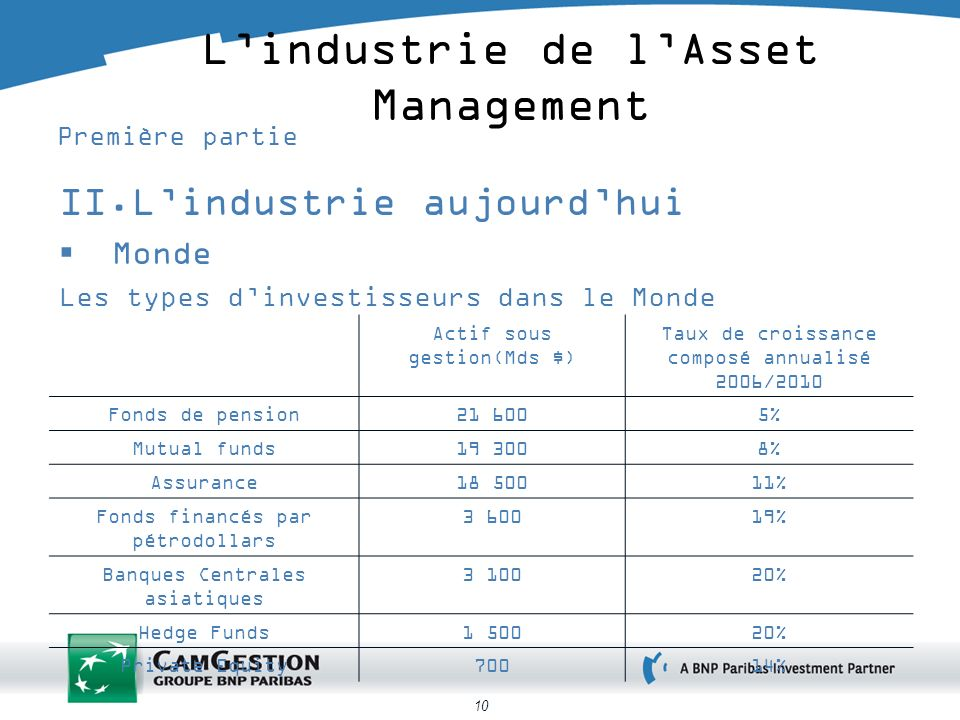 L'industrie de l'Asset Management