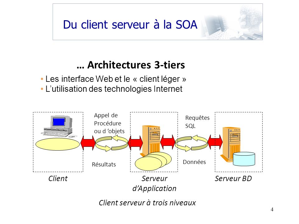 … Architectures 3-tiers